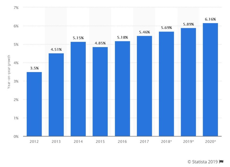 World apparel industrial growth