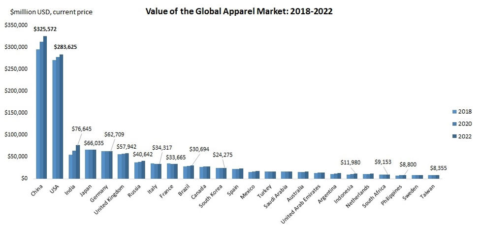Global apparel market value